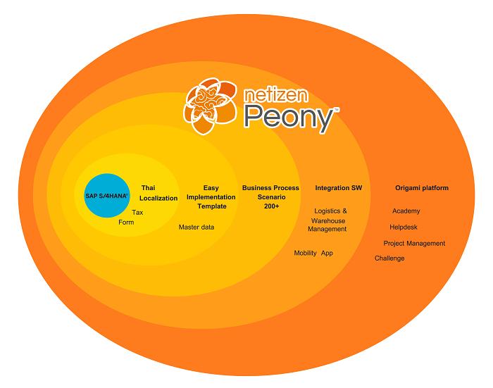 Peony Infographic