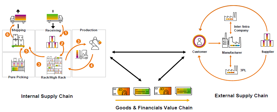 The picture shows the internal supply chain management  And external supply chain management
