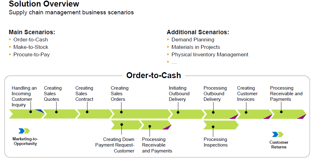 Solution overview Business processes related to supply chain management