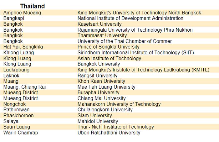 รายชื่อมหาวิทยาลัยในประเทศไทย ที่นักศึกษาสามารถลงทะเบียนเรียน Digital Learning