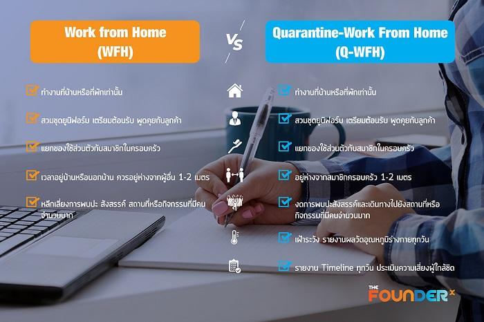 ความแตกต่างระหว่าง Work from home Vs Quarantine-Work from home