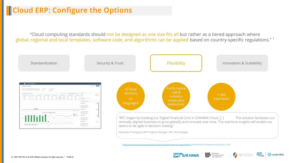 RISE with SAP S/4HANA Cloud, private edition version Netizen Peony Configure the options